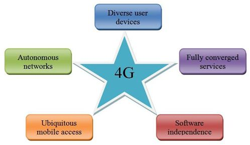 The Introduction of 4G Mobile Technology