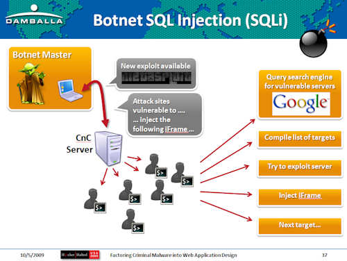 5 Notable SQL Injection Attacks