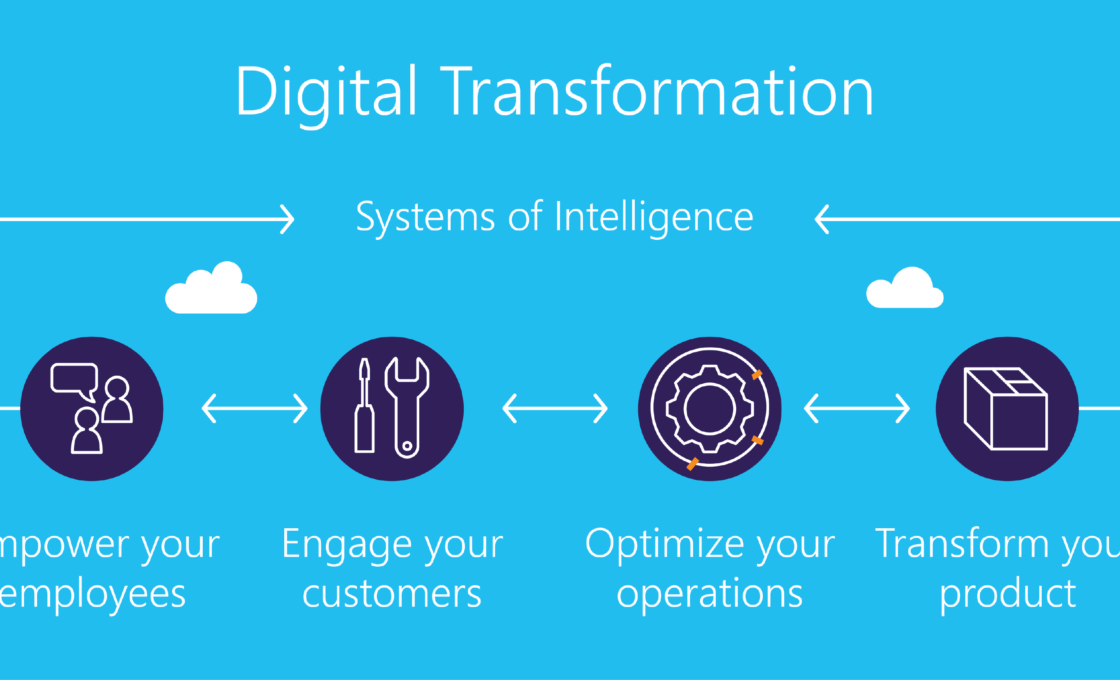 10 Ways to Leverage Digital Transformations