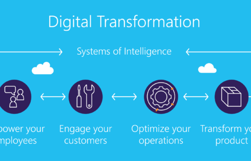 10 Ways to Leverage Digital Transformations