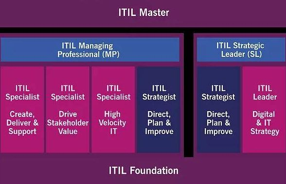 itil-foundation