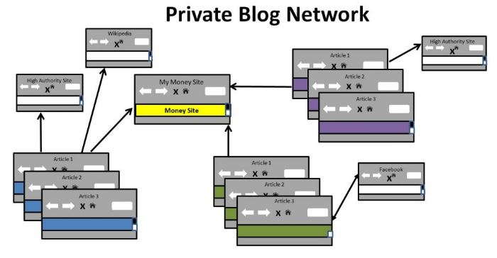 SHOULD BEGINNER SEOS BUILD PRIVATE BLOG NETWORKS?